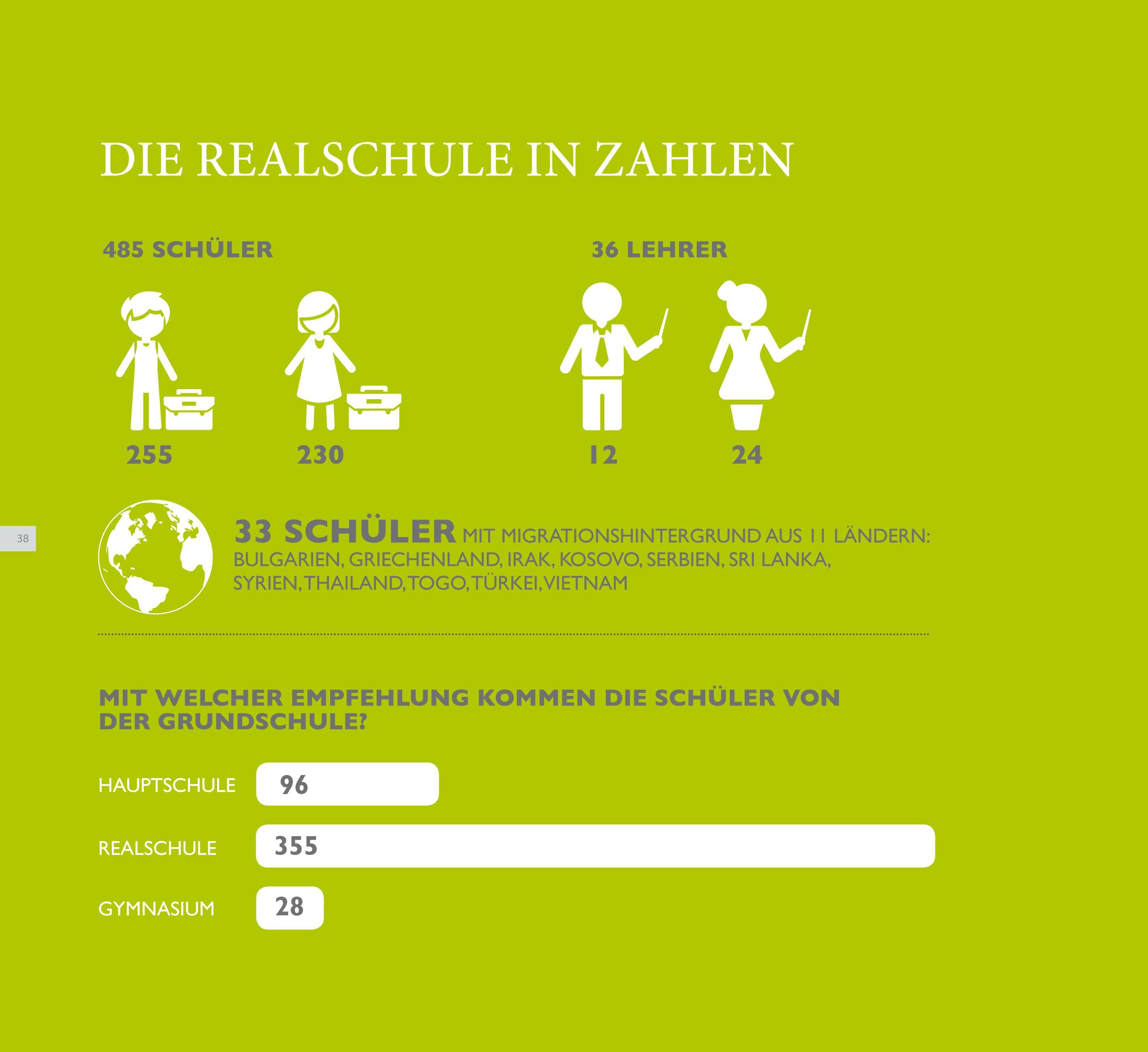 Statistik Realschule Lohne